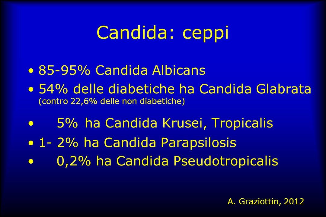 Candida: ceppi 85-95% Candida Albicans 54% delle diabetiche ha Candida Glabrata (contro 22,6% delle non diabetiche) 5% ha Candida Krusei, Tropicalis 1