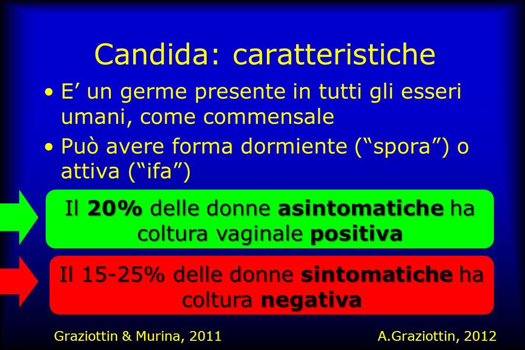 Corsello et al., EJOG 2003 Sintomi e segni genitali causati da Candida Sintomi Segni