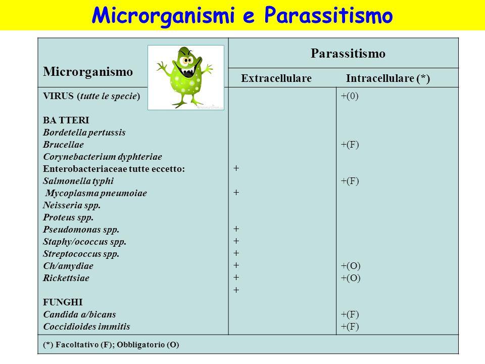 Microrganismo Parassitismo Extracellulare Intracellulare (*) VIRUS (tutte le specie) BA TTERI Bordetella pertussis Brucellae Corynebacterium dyphteria
