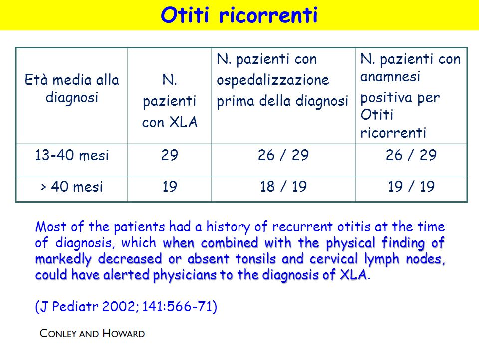 Età media alla diagnosi N. pazienti con XLA N. pazienti con ospedalizzazione prima della diagnosi N. pazienti con anamnesi positiva per Otiti ricorren
