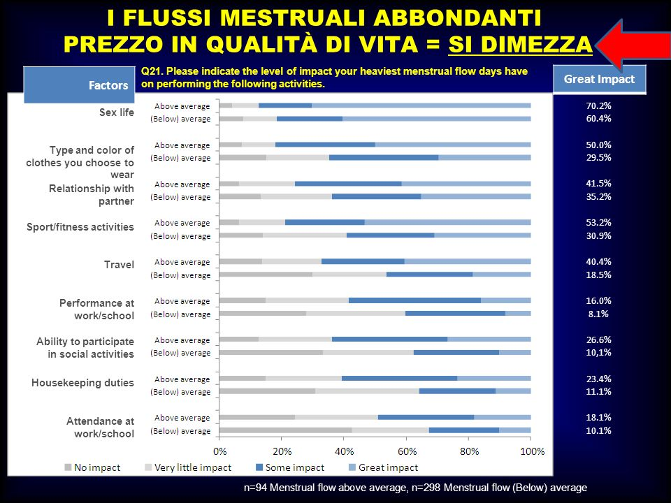 M.SUTTI I FLUSSI MESTRUALI ABBONDANTI PREZZO IN QUALITÀ DI VITA = SI DIMEZZA Q21. Please indicate the level of impact your heaviest menstrual flow day
