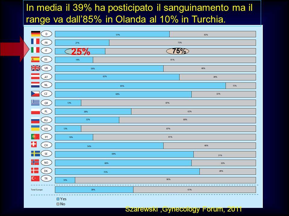 M.SUTTI 25% 75% In media il 39% ha posticipato il sanguinamento ma il range va dall85% in Olanda al 10% in Turchia. Szarewski,Gynecology Forum, 2011
