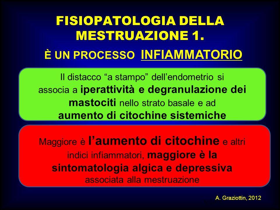 M.SUTTI FISIOPATOLOGIA DELLA MESTRUAZIONE 1. Il distacco a stampo dellendometrio si associa a iperattività e degranulazione dei mastociti nello strato