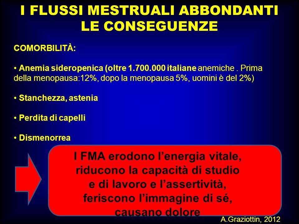 M.SUTTI I FLUSSI MESTRUALI ABBONDANTI LE CONSEGUENZE COMORBILITÀ: Anemia sideropenica (oltre 1.700.000 italiane anemiche. Prima della menopausa:12%, d