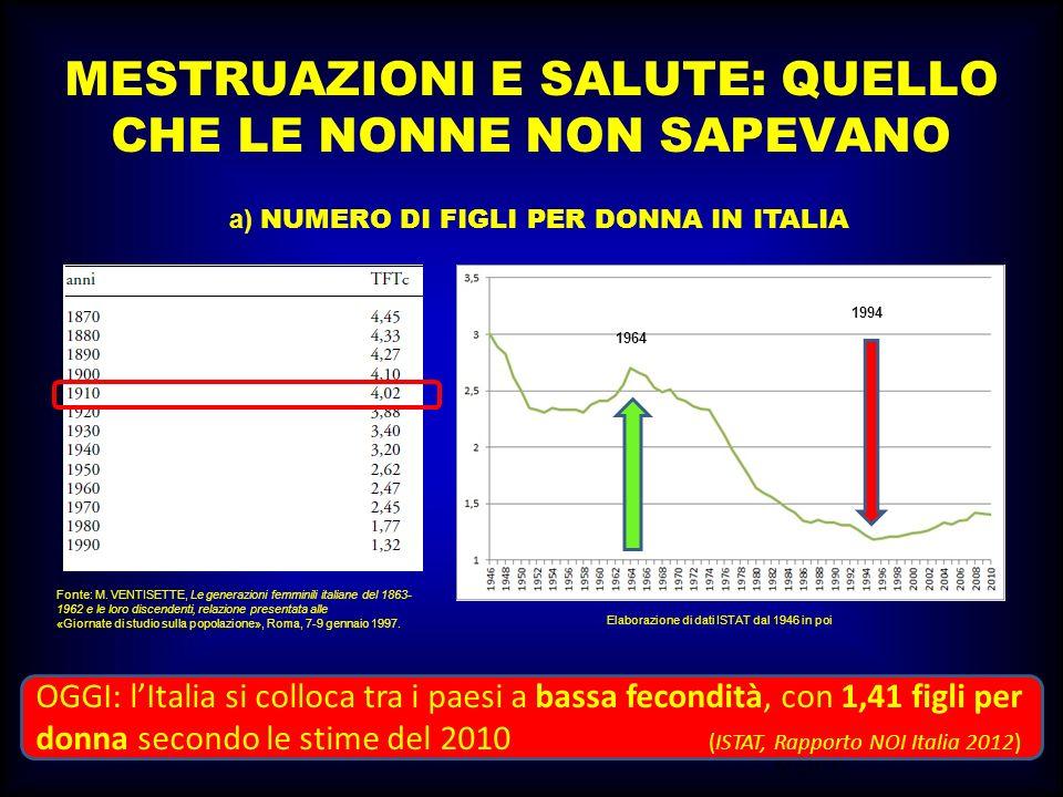 M.SUTTI MESTRUAZIONI E SALUTE: QUELLO CHE LE NONNE NON SAPEVANO a) NUMERO DI FIGLI PER DONNA IN ITALIA Fonte: M. VENTISETTE, Le generazioni femminili