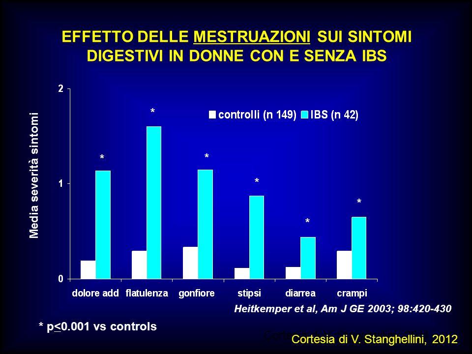 M.SUTTI EFFETTO DELLE MESTRUAZIONI SUI SINTOMI DIGESTIVI IN DONNE CON E SENZA IBS Media severità sintomi Heitkemper et al, Am J GE 2003; 98:420-430 *