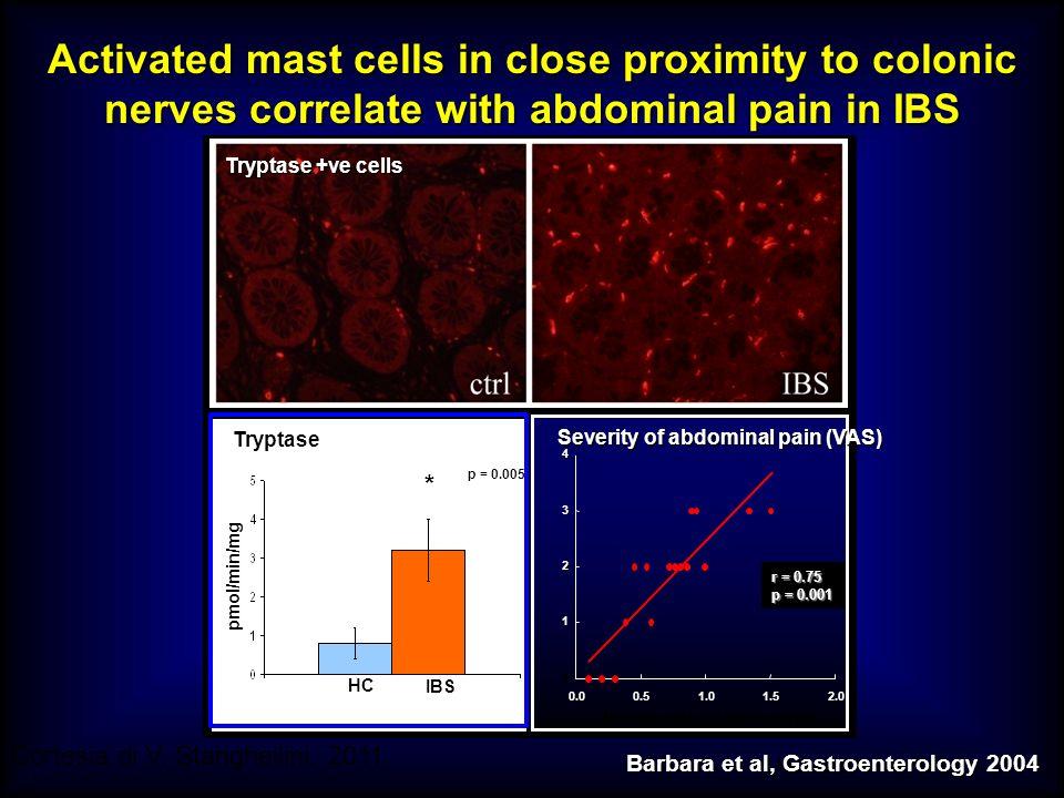 M.SUTTI Barbara et al, Gastroenterology 2004 Tryptase +ve cells 0 1 2 3 4 0.00.51.01.52.0 r = 0.75 p = 0.001 Severity of abdominal pain (VAS) N° mast