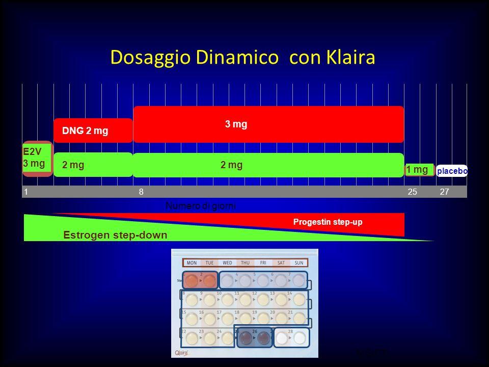 M.SUTTI Dosaggio Dinamico con Klaira Numero di giorni 8 2527 E2V 3 mg placebo 1 mg DNG 2 mg 3 mg 2 mg Estrogen step-down Progestin step-up 1