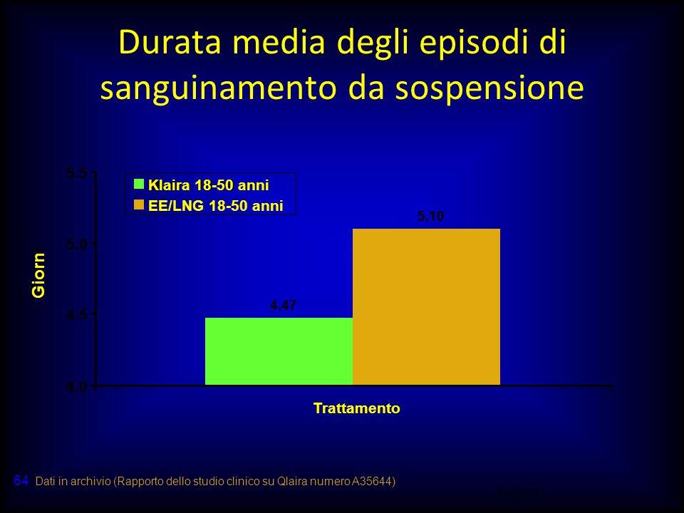 M.SUTTI 64 Durata media degli episodi di sanguinamento da sospensione Giorni 4.47 5.10 4.0 4.5 5.0 5.5 Trattamento Qlaira 18-50 anni EE/LNG 18-50 anni