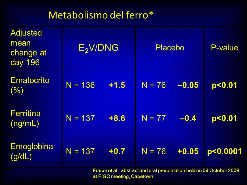 M.SUTTI Metabolismo del ferro* Adjusted mean change at day 196 E 2 V/DNG PlaceboP-value Ematocrito (%) N = 136+1.5N = 76–0.05p<0.01 Ferritina (ng/mL)