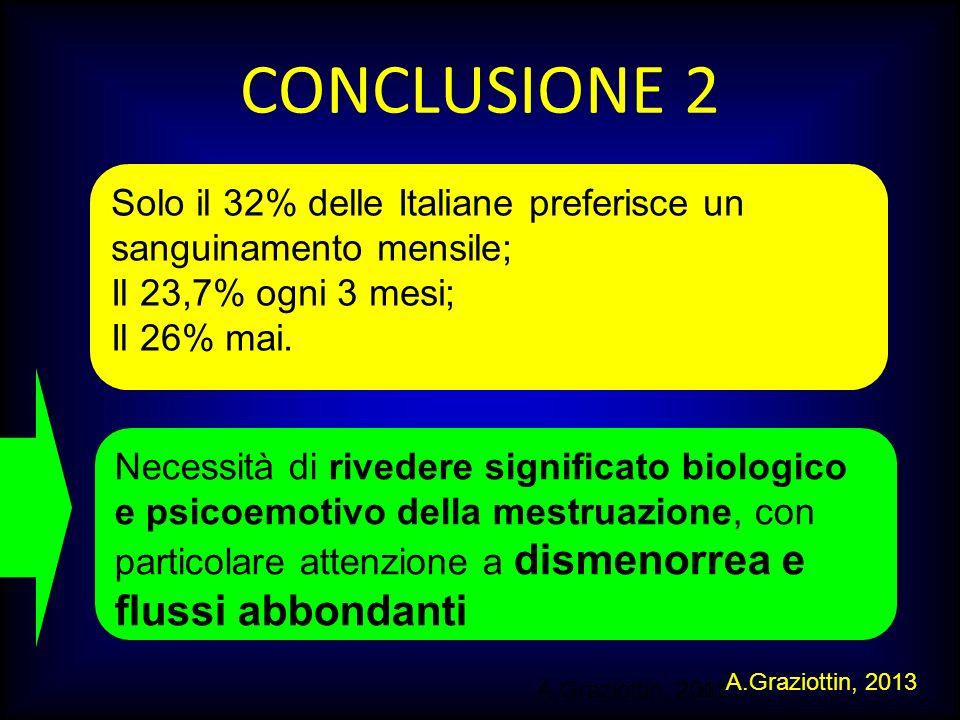 M.SUTTI CONCLUSIONE 2 Solo il 32% delle Italiane preferisce un sanguinamento mensile; Il 23,7% ogni 3 mesi; Il 26% mai. A.Graziottin, 2011 Necessità d