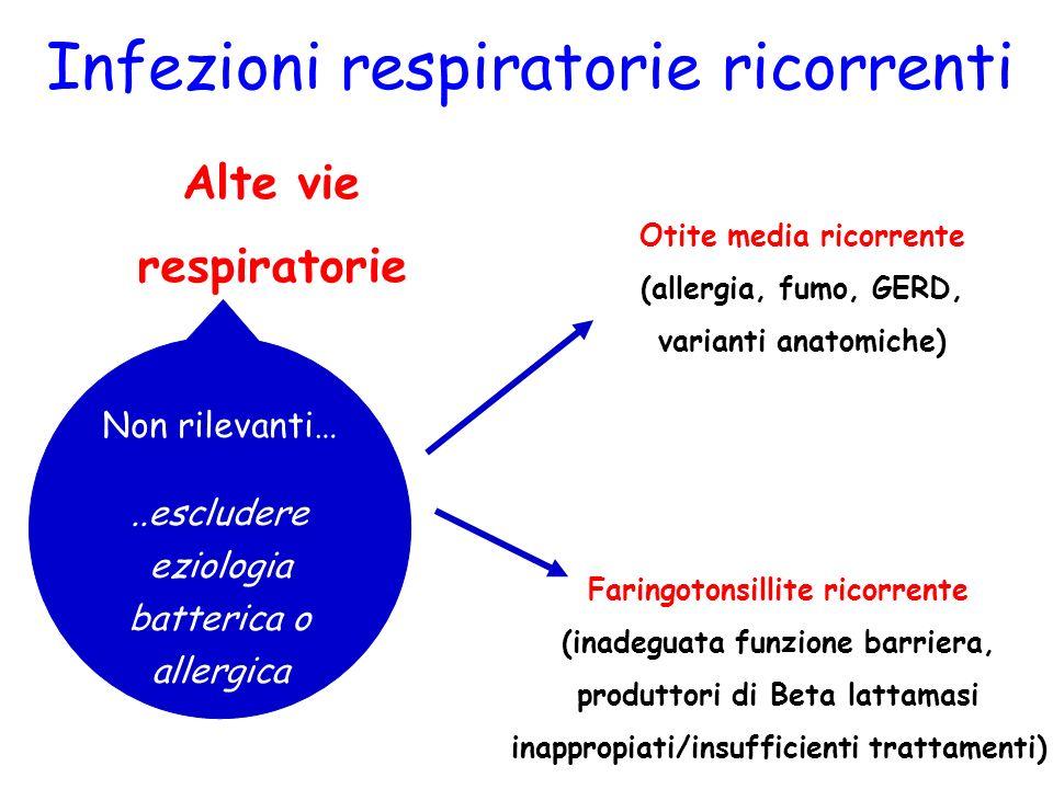 Infezioni respiratorie ricorrenti Alte vie respiratorie Rinite Rinosinusite Faringite Faringotonsillite Laringite Otite Non rilevanti…..escludere ezio
