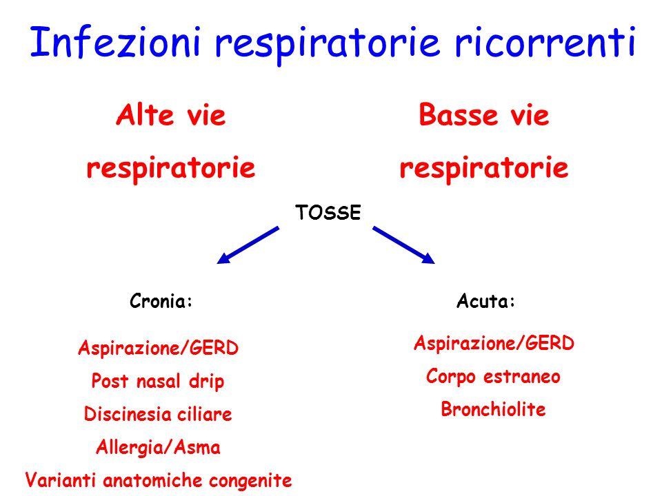 Basse vie respiratorie Infezioni respiratorie ricorrenti Alte vie respiratorie TOSSE Aspirazione/GERD Post nasal drip Discinesia ciliare Allergia/Asma