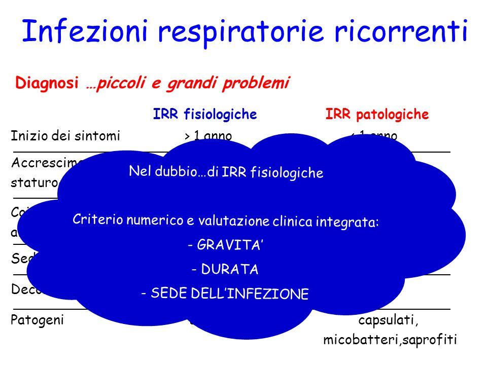 Infezioni respiratorie ricorrenti Diagnosi …piccoli e grandi problemi Inizio dei sintomi > 1 anno < 1 anno IRR fisiologicheIRR patologiche Accrescimen