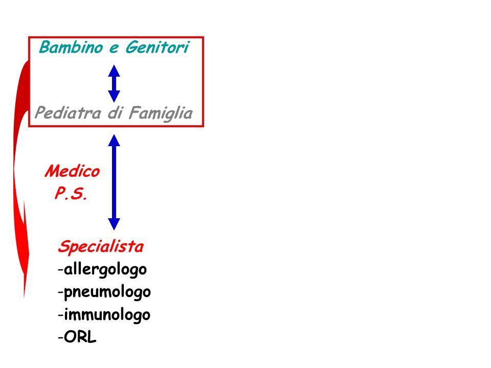 Pediatra di Famiglia Medico P.S. Specialista -allergologo -pneumologo -immunologo -ORL Bambino e Genitori