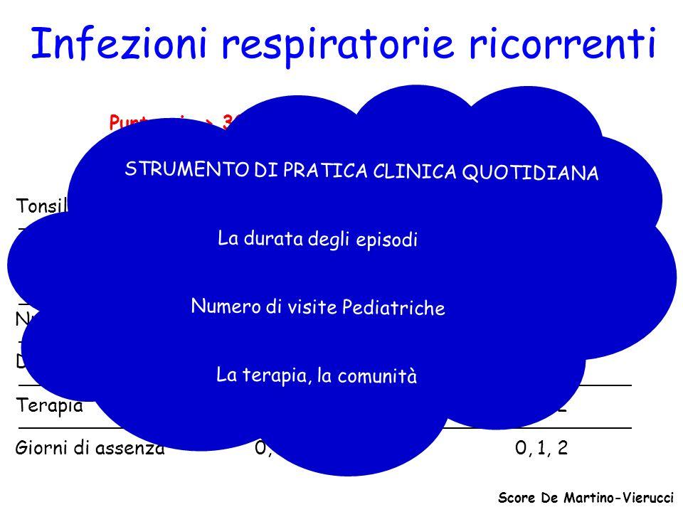 Infezioni respiratorie ricorrenti Tonsillite, otite, faringite 1 Punteggio Bronchite, polmonite 2 Visita medica 1 Durata (giorni) 3, 3-6, >6 1, 2, 3 T