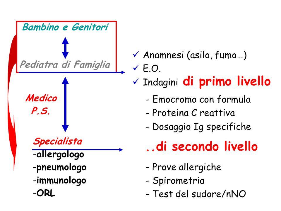 Anamnesi (asilo, fumo…) E.O. Indagini - Emocromo con formula - Proteina C reattiva - Dosaggio Ig specifiche - Prove allergiche - Spirometria - Test de
