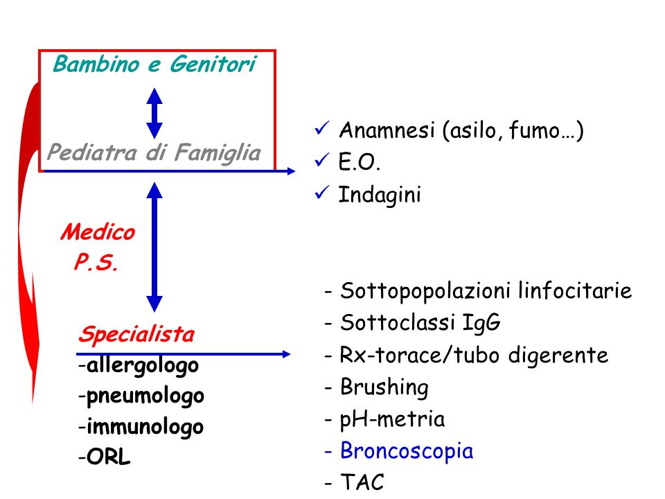 Anamnesi (asilo, fumo…) E.O. Indagini - Sottopopolazioni linfocitarie - Sottoclassi IgG - Rx-torace/tubo digerente - Brushing - pH-metria - Broncoscop