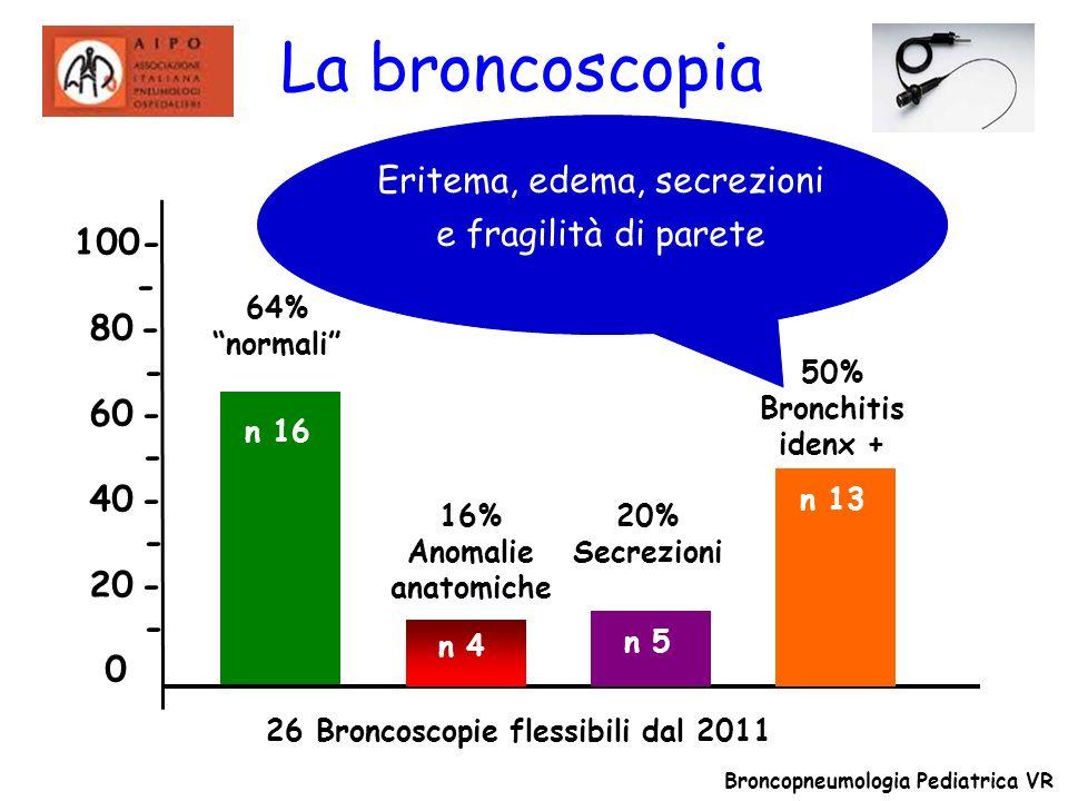 100- - 80 - - 60 - - 40 - - 20 - - 0 n 16 n 4 64% normali 26 Broncoscopie flessibili dal 2011 Broncopneumologia Pediatrica VR 16% Anomalie anatomiche