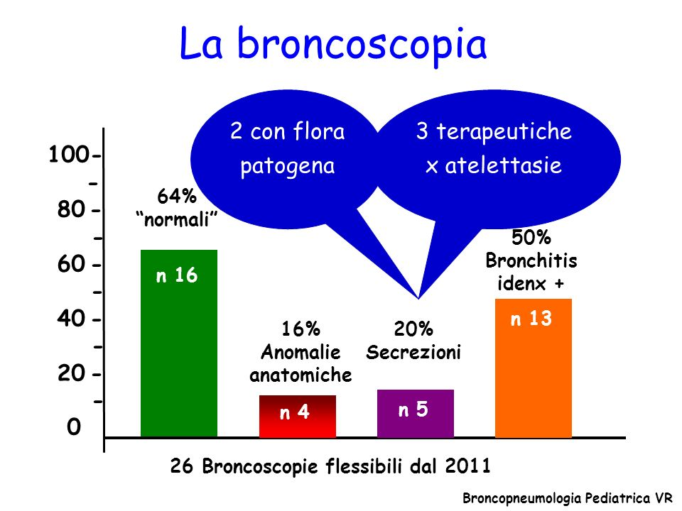 La broncoscopia 100- - 80 - - 60 - - 40 - - 20 - - 0 n 16 n 4 64% normali 2 con flora patogena 26 Broncoscopie flessibili dal 2011 16% Anomalie anatom
