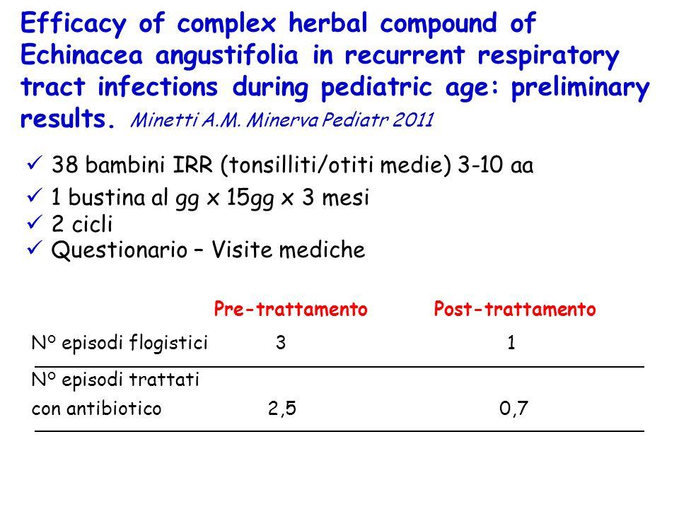 N° episodi flogistici 3 1 Pre-trattamento N° episodi trattati con antibiotico 2,5 0,7 38 bambini IRR (tonsilliti/otiti medie) 3-10 aa 1 bustina al gg