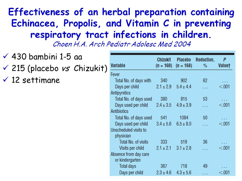 430 bambini 1-5 aa 215 (placebo vs Chizukit) 12 settimane Effectiveness of an herbal preparation containing Echinacea, Propolis, and Vitamin C in preventing respiratory tract infections in children.
