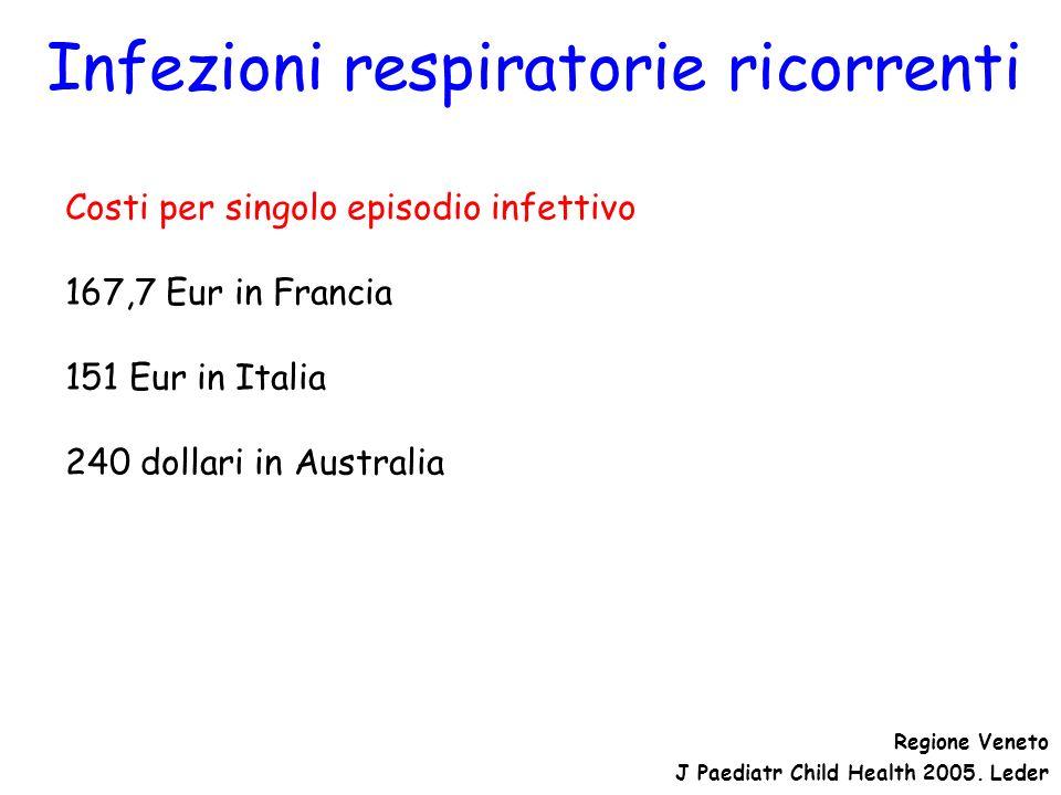 Infezioni respiratorie ricorrenti Costi per singolo episodio infettivo 167,7 Eur in Francia 151 Eur in Italia 240 dollari in Australia J Paediatr Chil
