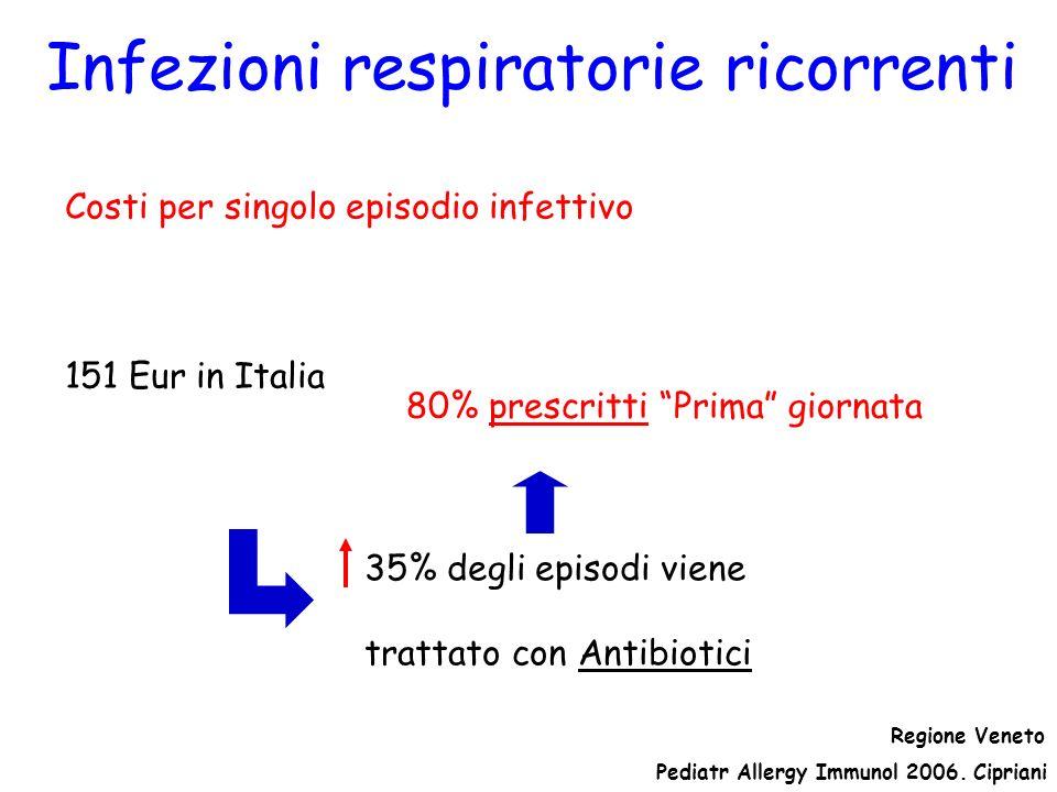 Infezioni respiratorie ricorrenti Costi per singolo episodio infettivo 167,7 Eur in Francia 151 Eur in Italia 240 dollari in Australia 35% degli episo