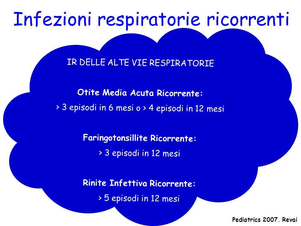 Infezioni respiratorie ricorrenti 11,7% dei bambini con tonsilliti e 11,2% dei bambini con otiti ricorrenti Si ammaleranno fino a 20 anni Family Practice 2006.