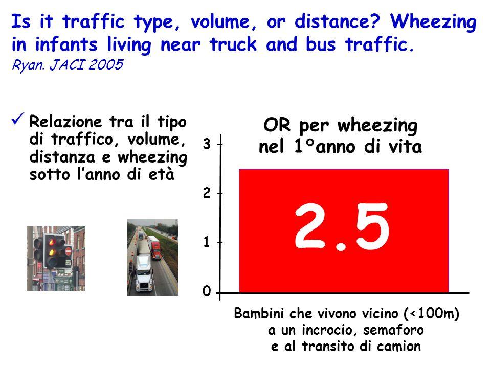 OR per wheezing nel 1°anno di vita 3 – 2 – 1 – 0 2.5 Relazione tra il tipo di traffico, volume, distanza e wheezing sotto lanno di età Bambini che viv