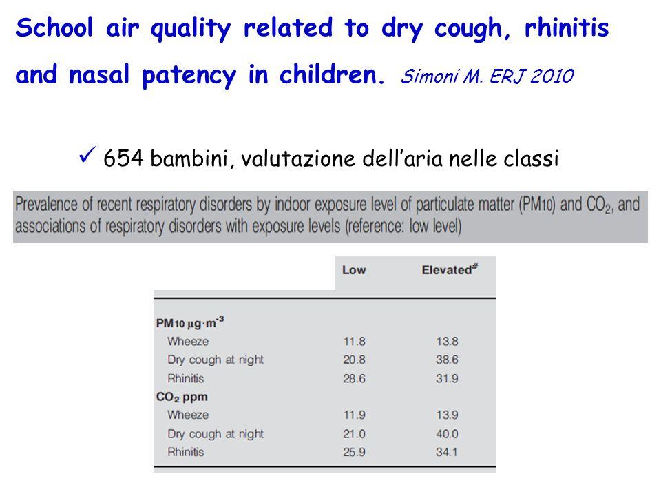 School air quality related to dry cough, rhinitis and nasal patency in children. Simoni M. ERJ 2010 654 bambini, valutazione dellaria nelle classi