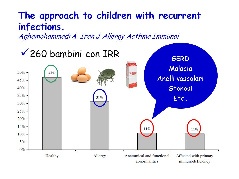 260 bambini con IRR The approach to children with recurrent infections.
