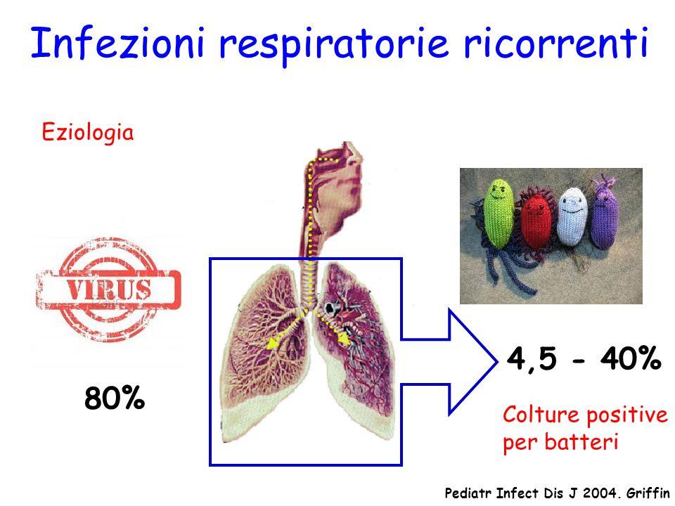 Eziologia 80% Infezioni respiratorie ricorrenti 4,5 - 40% Pediatr Infect Dis J 2004. Griffin Colture positive per batteri