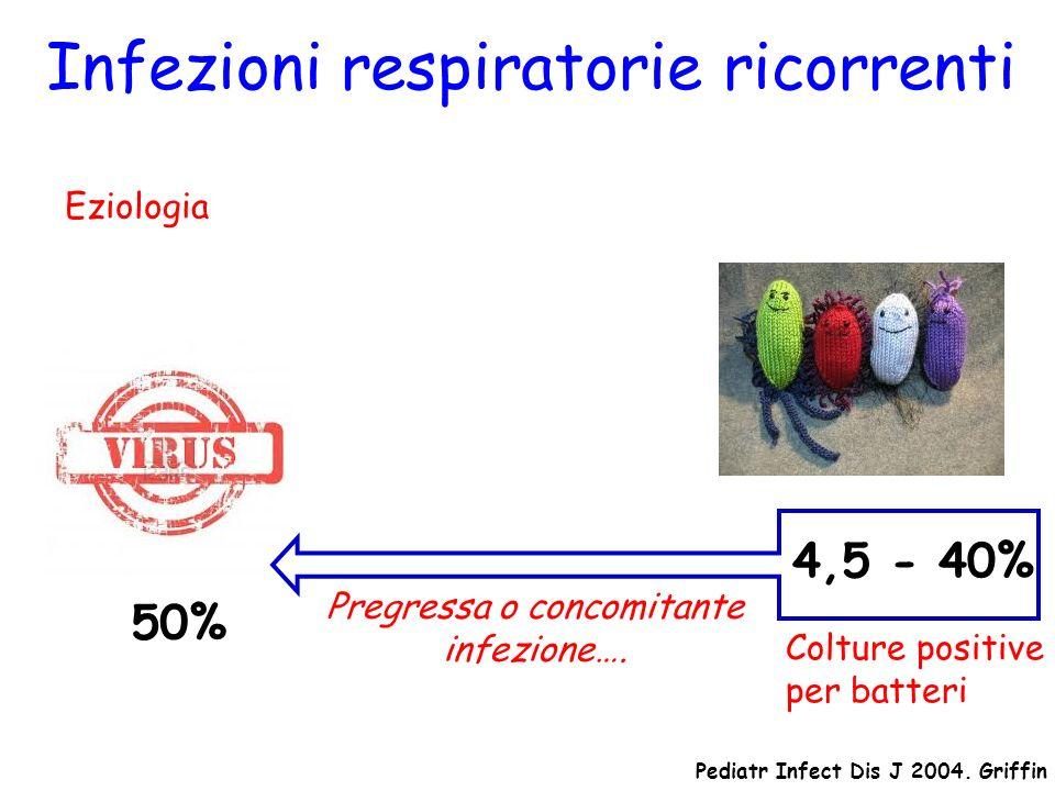 Eziologia 50% Infezioni respiratorie ricorrenti 4,5 - 40% Pediatr Infect Dis J 2004. Griffin Pregressa o concomitante infezione…. Colture positive per