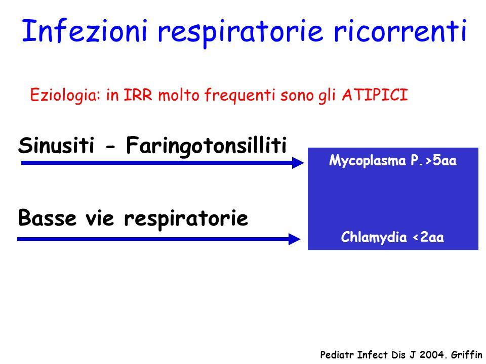 Eziologia: in IRR molto frequenti sono gli ATIPICI Sinusiti - Faringotonsilliti Infezioni respiratorie ricorrenti Basse vie respiratorie Pediatr Infec