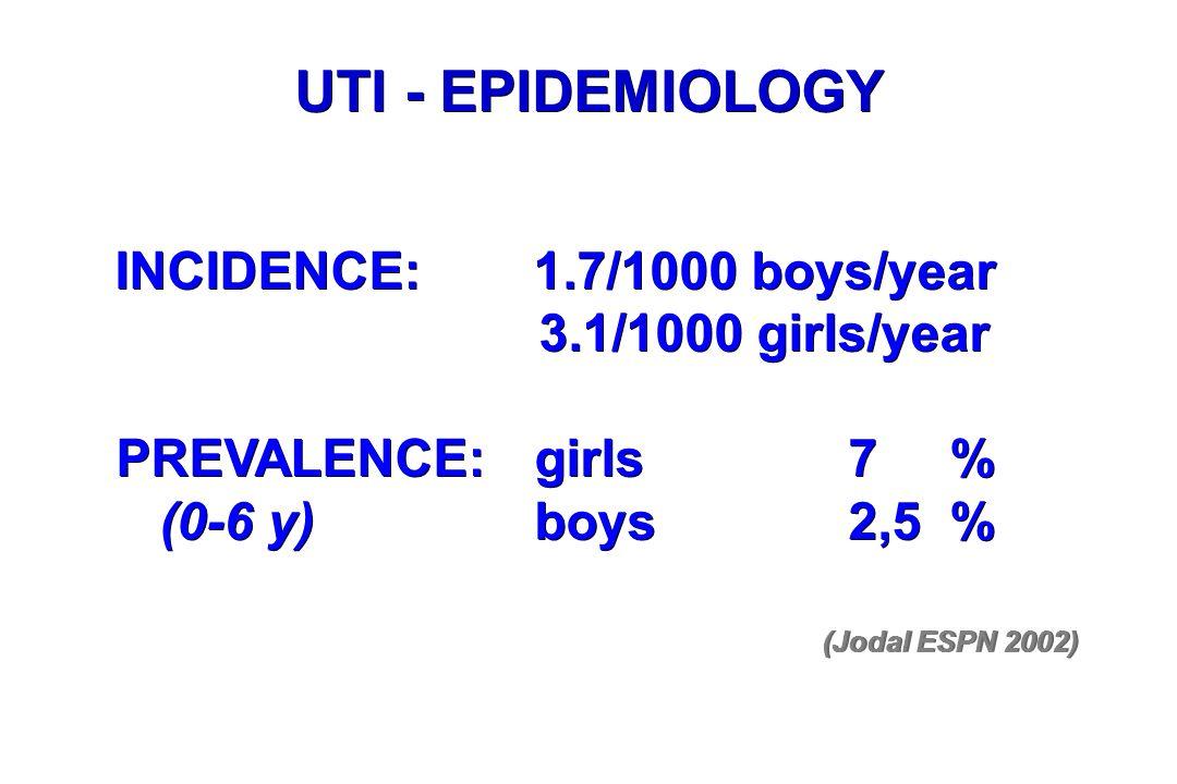 UTI - EPIDEMIOLOGY INCIDENCE:1.7/1000 boys/year 3.1/1000 girls/year PREVALENCE:girls7 % (0-6 y)boys2,5 % INCIDENCE:1.7/1000 boys/year 3.1/1000 girls/y