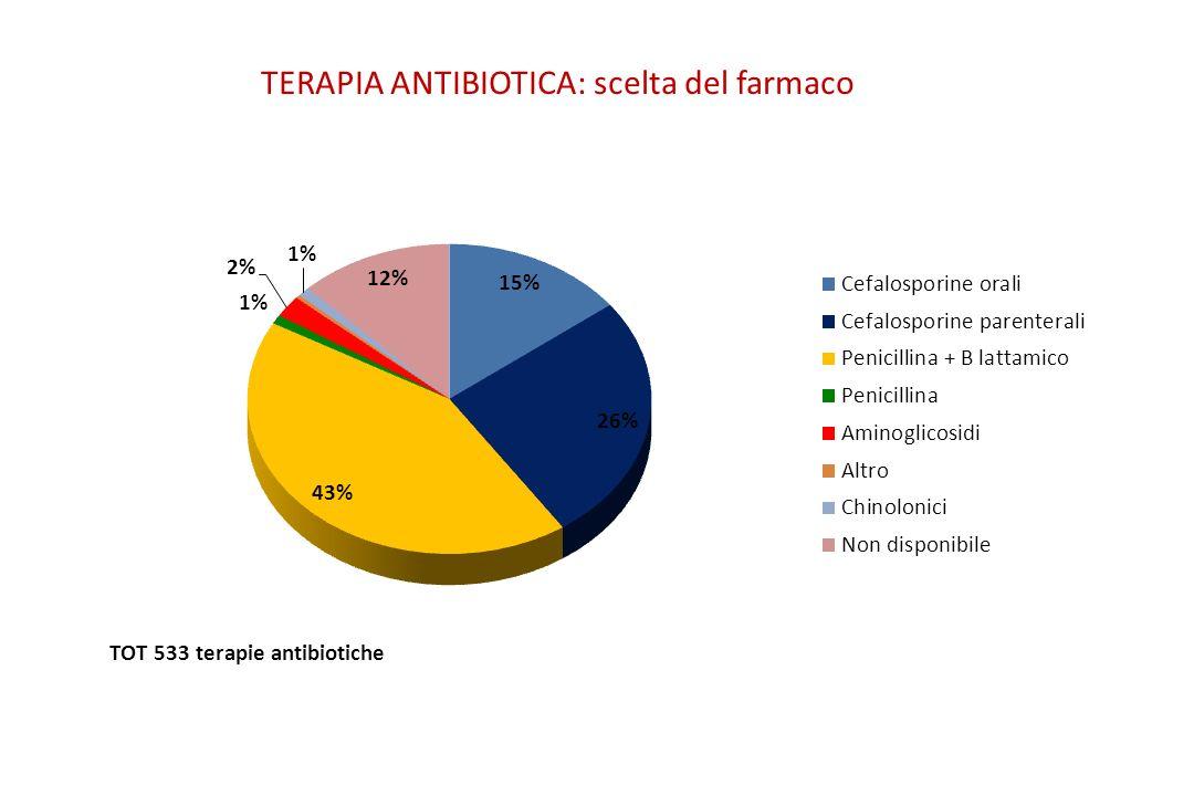TERAPIA ANTIBIOTICA: scelta del farmaco