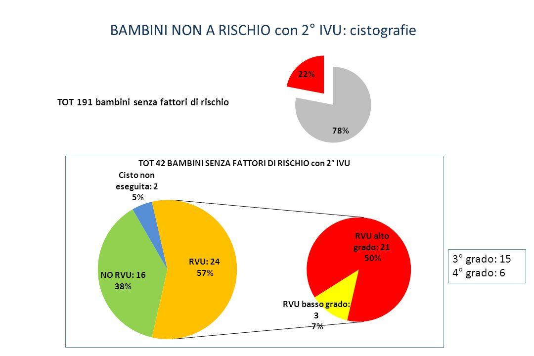 BAMBINI NON A RISCHIO con 2° IVU: cistografie TOT 191 bambini senza fattori di rischio 3° grado: 15 4° grado: 6