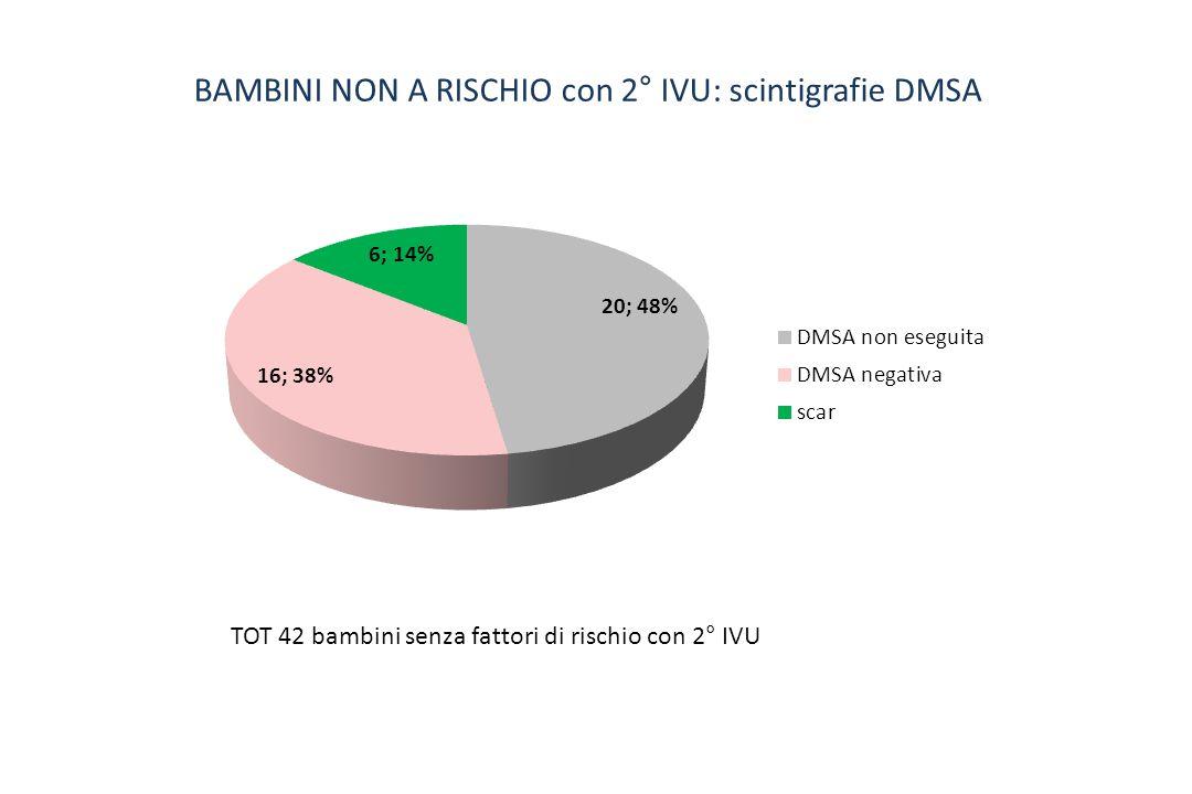 BAMBINI NON A RISCHIO con 2° IVU: scintigrafie DMSA TOT 42 bambini senza fattori di rischio con 2° IVU
