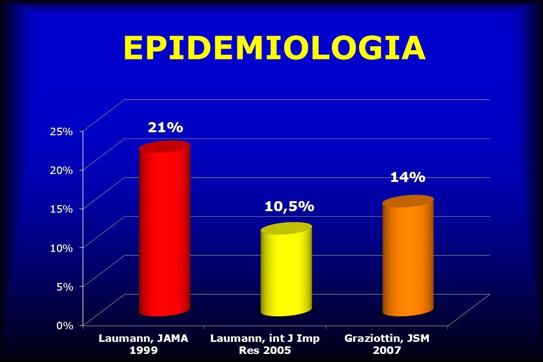 Domanda 1 Dal 10.5% al 21% delle donne lamenta dolore ai rapporti nel corso della vita A.