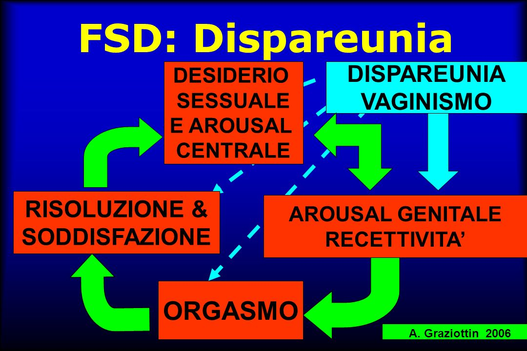 FSD & LUTS/UI HSDD FSAD Orgasmic disorders Sexual pain disorders 44/9944% 34/9934% 23/9923% 11/9911% Courtesy of Salonia A et al. Eur Urol, 2004