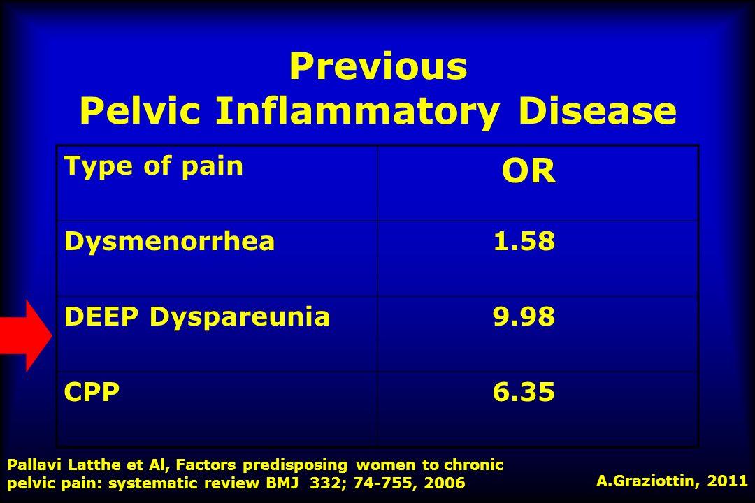 PAIN SYMPTOMS VARIATIONS DEEP DYSPAREUNIADYSCHEZIA PAIN SYMPTOMS VARIATIONS NETAEE+CA Vercellini et Al.