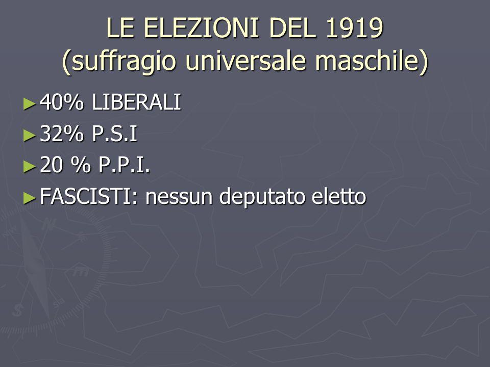 LE ELEZIONI DEL 1919 (suffragio universale maschile) 40% LIBERALI 40% LIBERALI 32% P.S.I 32% P.S.I 20 % P.P.I. 20 % P.P.I. FASCISTI: nessun deputato e