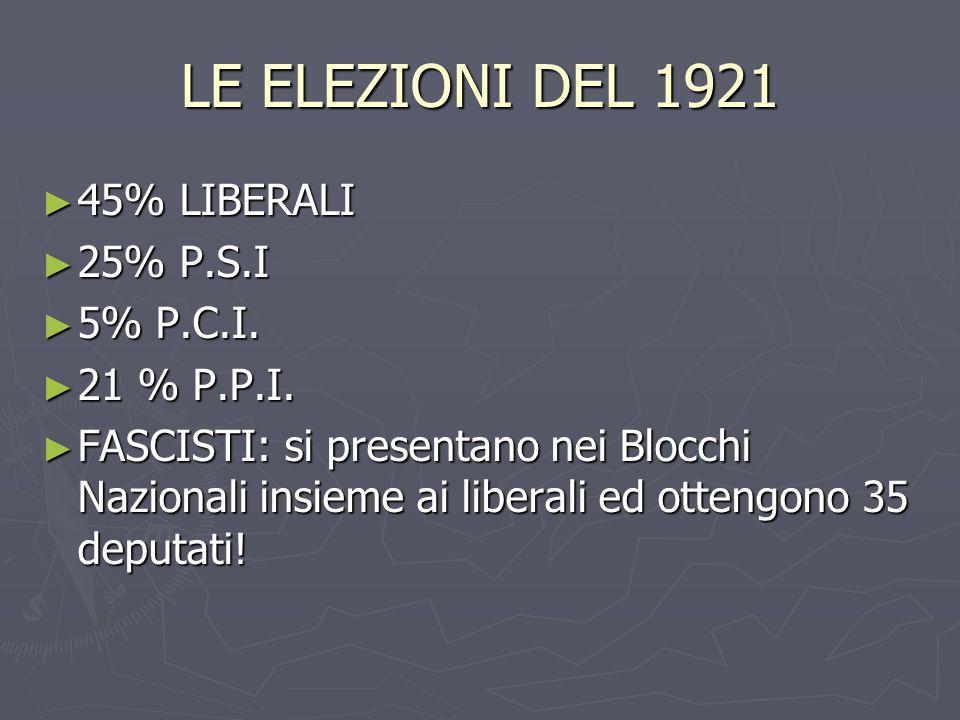 LE ELEZIONI DEL 1921 45% LIBERALI 45% LIBERALI 25% P.S.I 25% P.S.I 5% P.C.I. 5% P.C.I. 21 % P.P.I. 21 % P.P.I. FASCISTI: si presentano nei Blocchi Naz