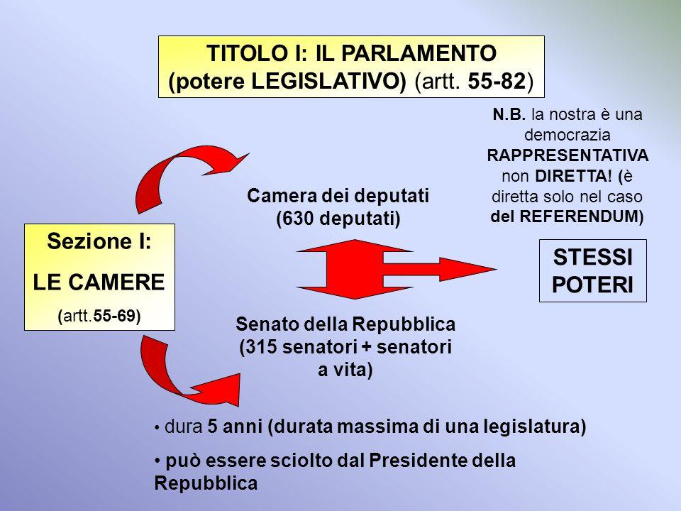DEMOCRAZIA POTERE LEGISLATIVO POTERE ESECUTIVO POTERE GIUDIZIARIO Formula e approva le leggi Mette in esecuzione le leggi Vigila sul rispetto e sullat