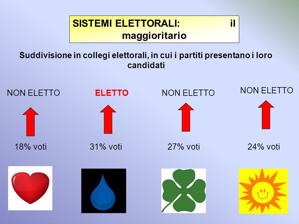 PROPORZIONALE: possibili governi 51% 55% 69% 58% ECC… VANTAGGIO: rappresentata la volontà di tutti i cittadini SVANTAGGIO: scarsa governabilità