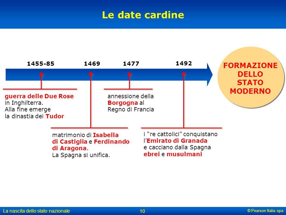 © Pearson Italia spa La nascita dello stato nazionale 10 Le date cardine FORMAZIONE DELLO STATO MODERNO 1469 matrimonio di Isabella di Castiglia e Fer