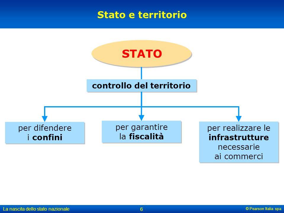 © Pearson Italia spa La nascita dello stato nazionale 6 Stato e territorio controllo del territorio STATO per difendere i confini per garantire la fis