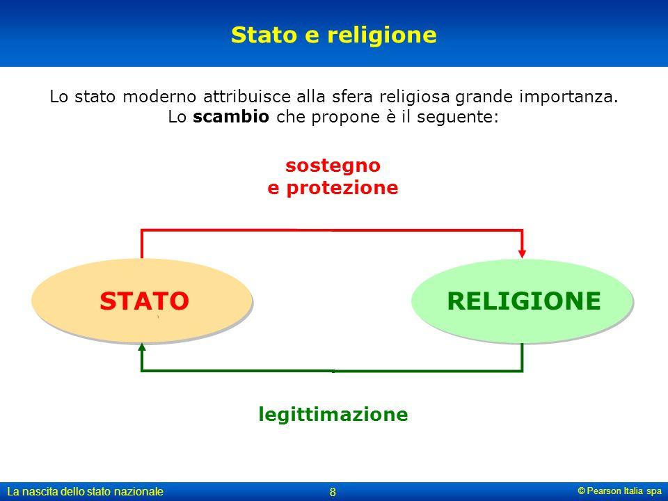 © Pearson Italia spa La nascita dello stato nazionale 8 Stato e religione Lo stato moderno attribuisce alla sfera religiosa grande importanza. Lo scam