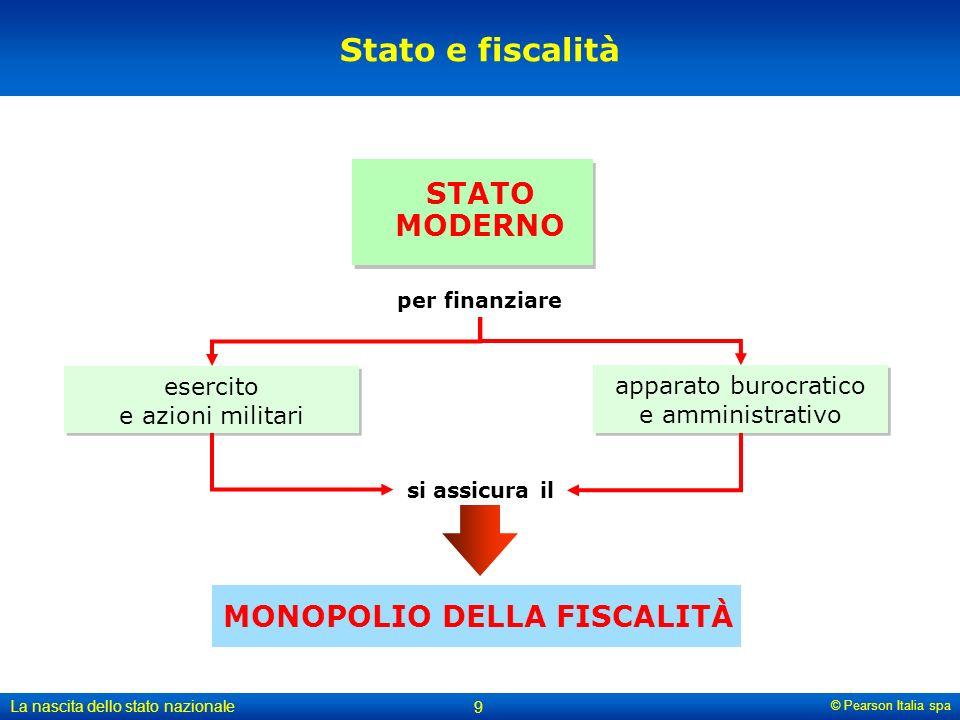 © Pearson Italia spa La nascita dello stato nazionale 9 Stato e fiscalità MONOPOLIO DELLA FISCALITÀ STATO MODERNO apparato burocratico e amministrativ